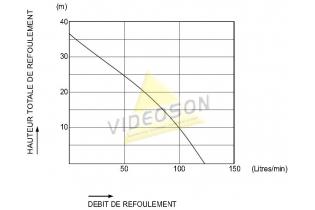 Motopompe wx10 honda - Courbe de charge rendement - Videoson.eu